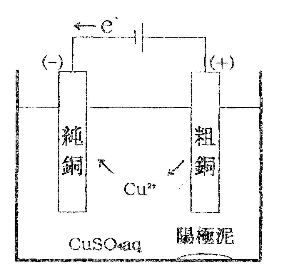 分解 硫酸 銅 電気